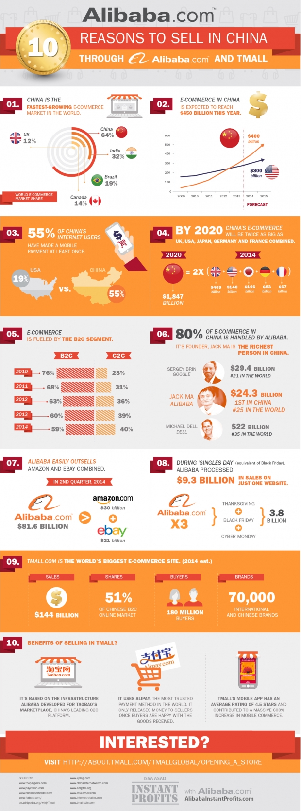 10-reasons-to-sell-in-china-alibaba-tmall-issa-asad