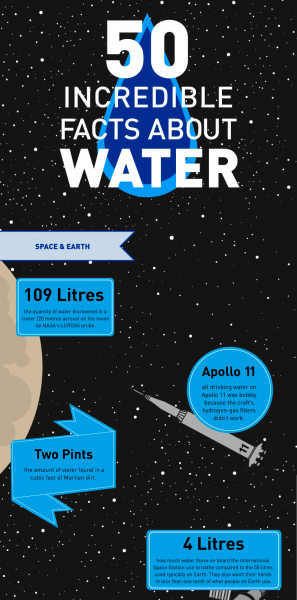 50-Incredible-Facts-About-Water-PNG