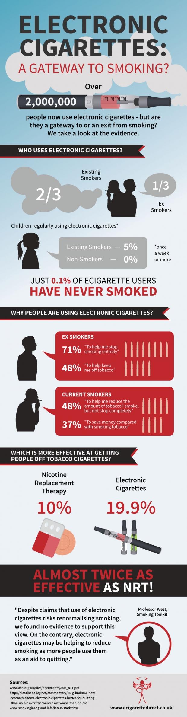 960.Ecigarettes-Gateway
