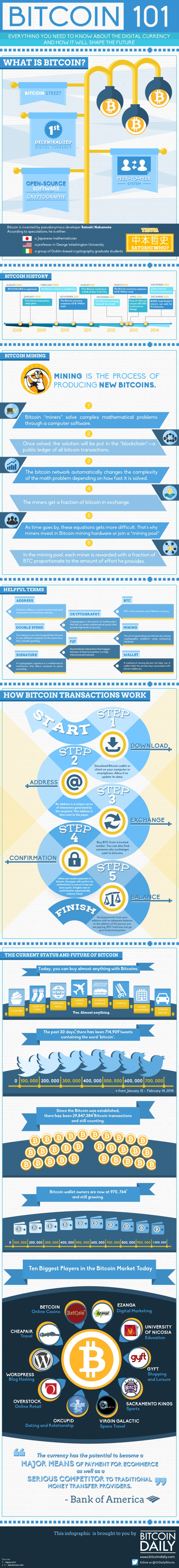 Everything you wanted to know about bitcoin