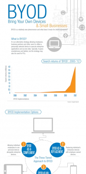 BYOD-Infographic-USA