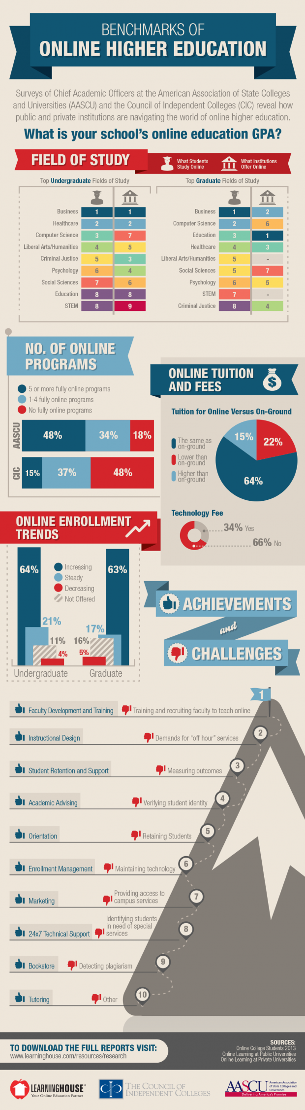 Benchmarks-of-Online-Higher-Education-Large