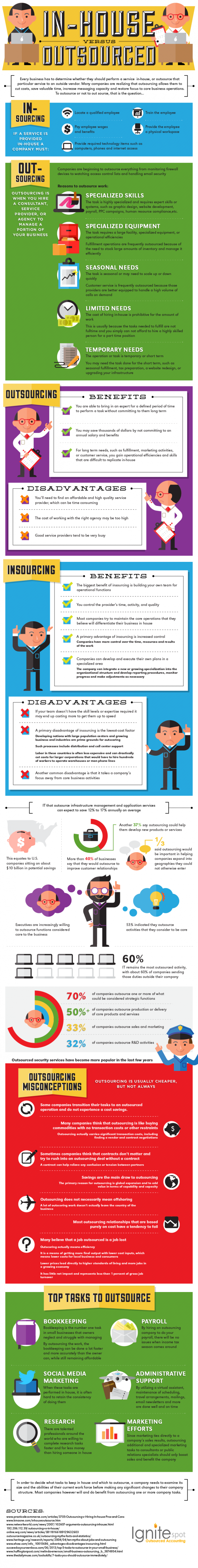 Benefits-of-Outsourching-For-Your-Business-Infographic
