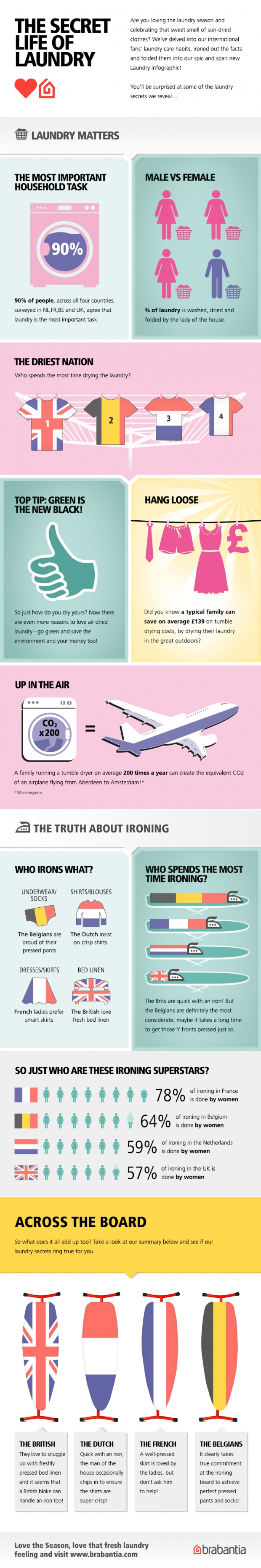 Brabantia_Infographic_UK_3