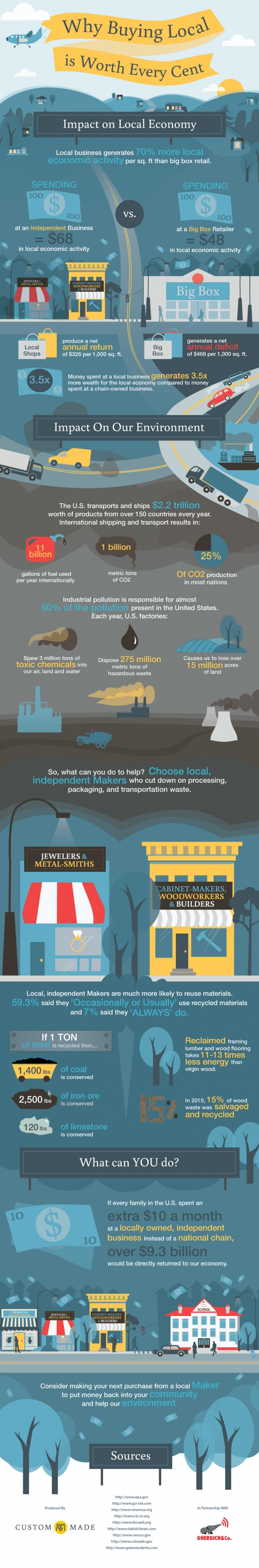 Buying_Local_Infographic