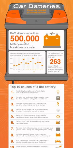Car-Battery-Infographic