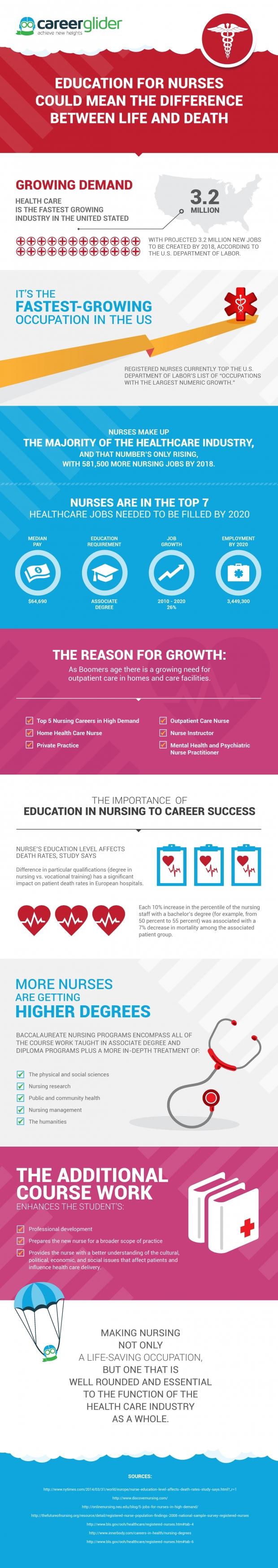 CareerGlider_Nursing_Infographic_ak_v1-page-001