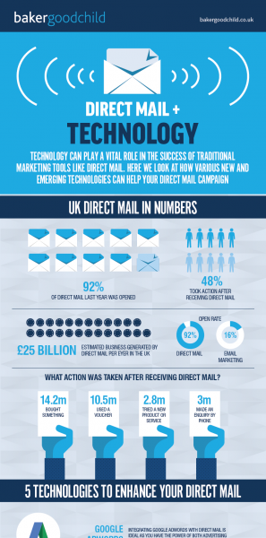 Direct-Mail-and-Technology