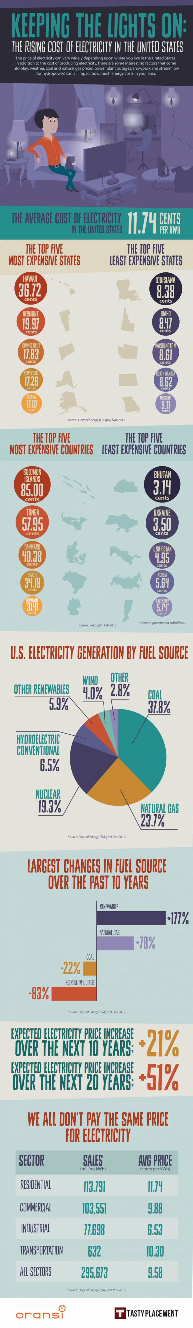 Electricity-infographic-Full