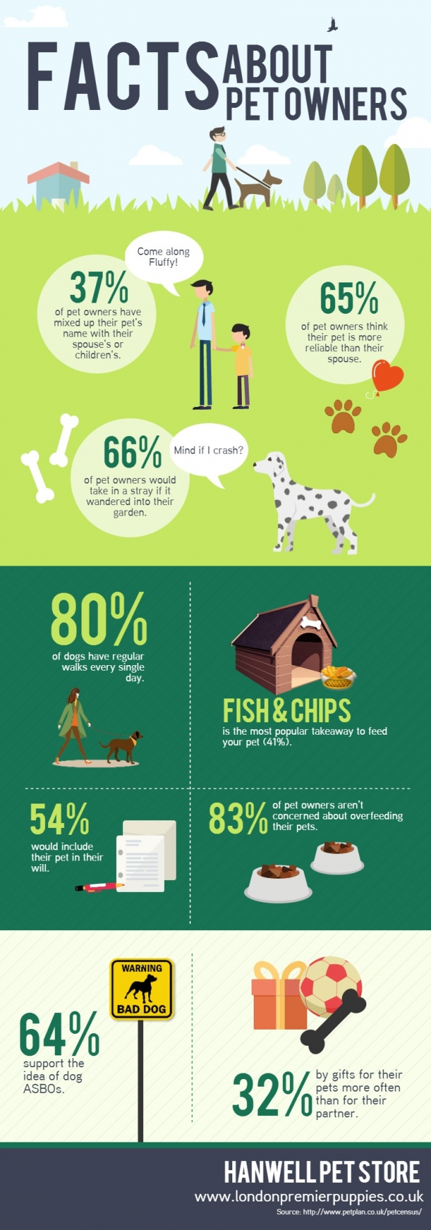 Facts-About-Pet-Owners