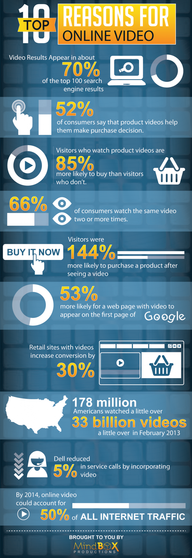 Facts-About-web-video