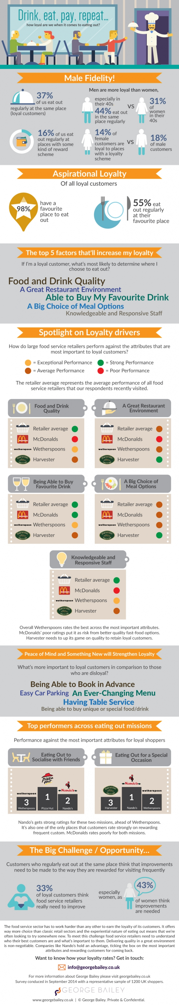 GB-foodservice-infographic-Oct-2014