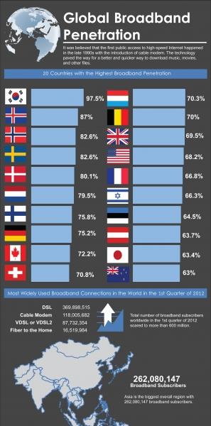 World broadband penetration