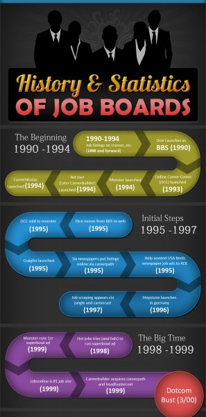 History-Statistics-of-Job-Boards