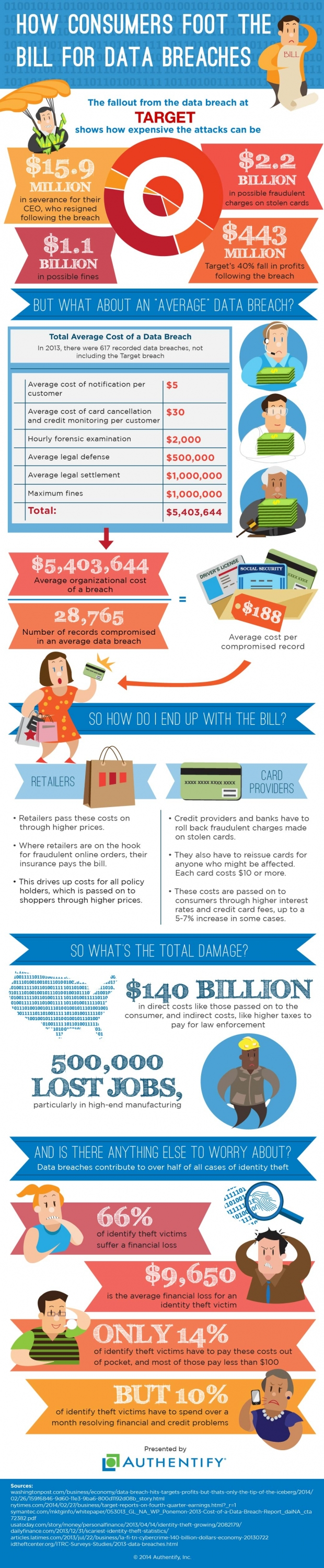 How-Consumers-Foot-the-Bill-Infographic