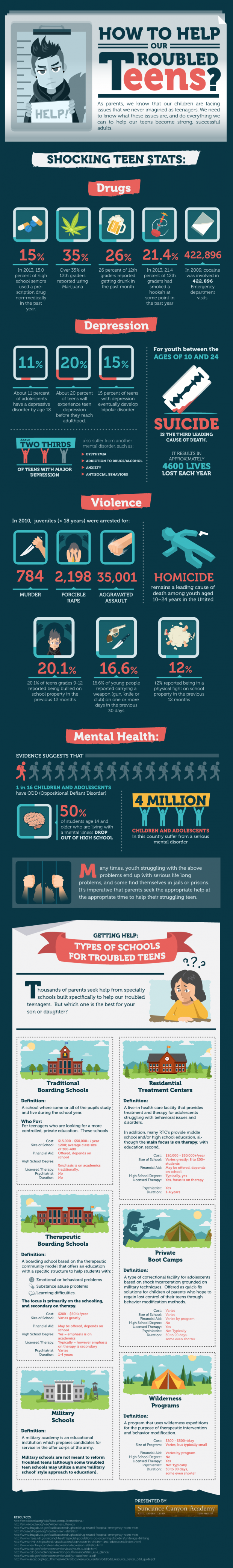 How-to-Help-Our-Troubled-Teens-Infographic