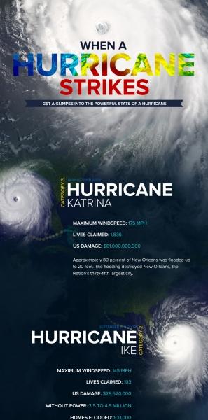 Hurricanes-InfoGfk
