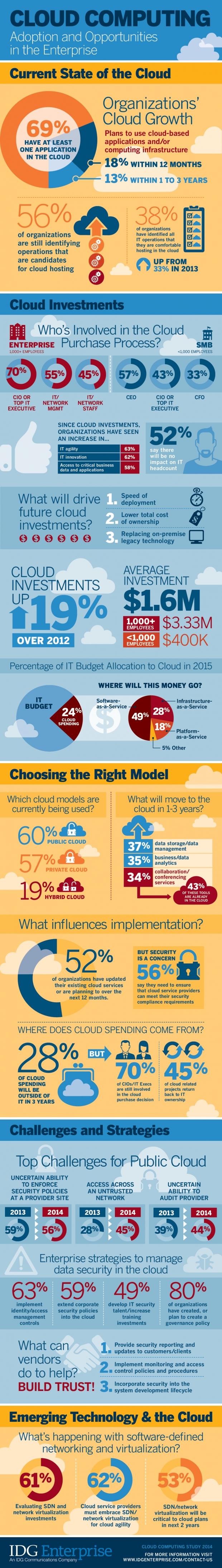 IDGE_cloud_infographic