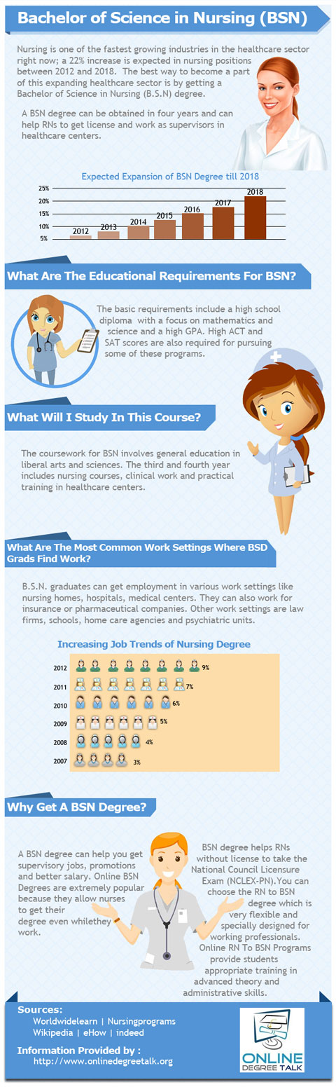 Infographic-Bachelor-of-Science-in-Nursing