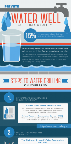 Infographic-Water-Well-Guidelines-Full