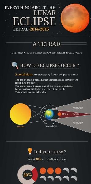 Lunar_Eclipse_Infographic_EN