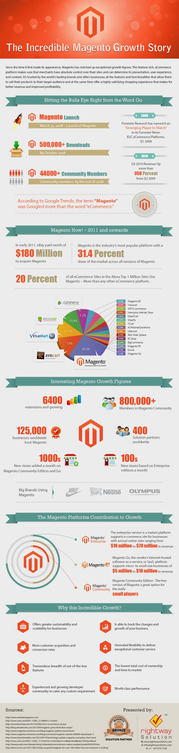 Magento-growth-story