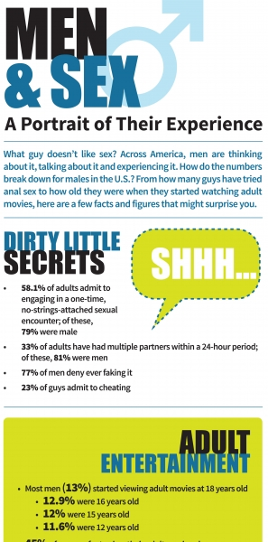 Interesting sexual health facts