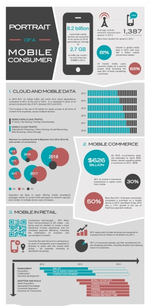 Mobile-Consumer-infographic