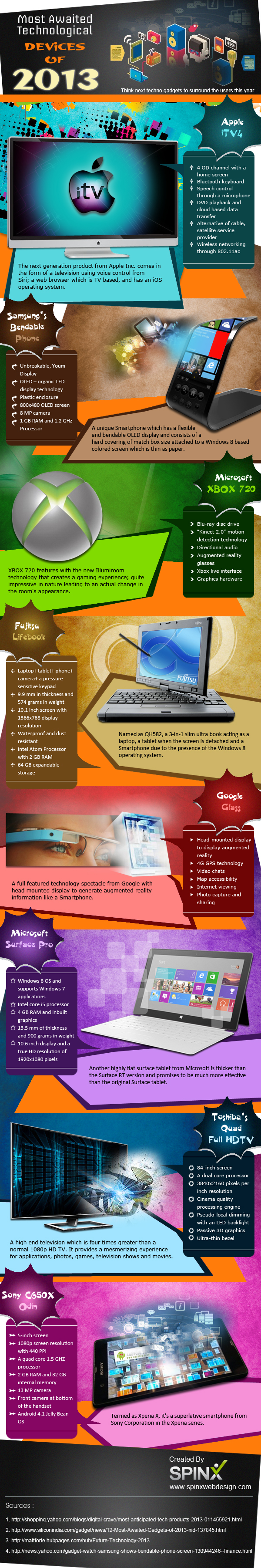 Most-Awaited-Technological-Devices-of-2013