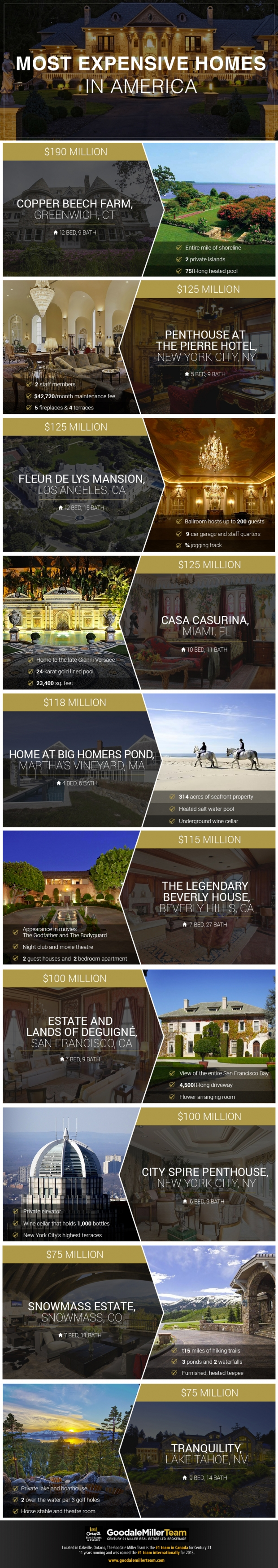 Most-Expensive-Homes-USA-1000