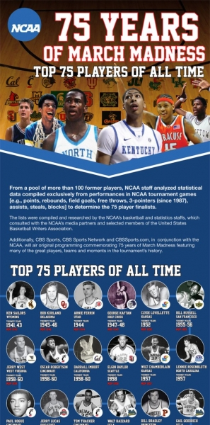 NCAA-75-years-of-march-madness-Top-75-players