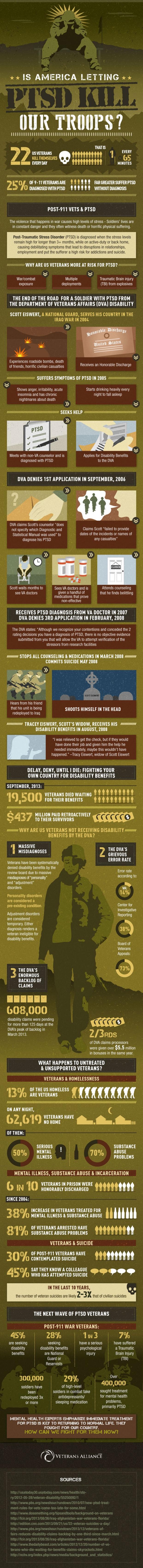 PTSD-Infographic