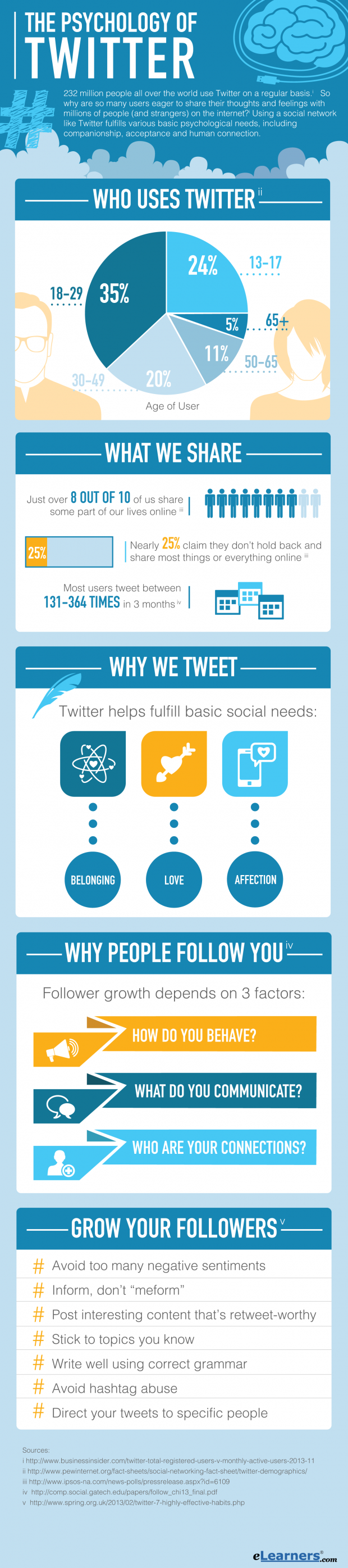 Psychology-of-Twitter_Infographic