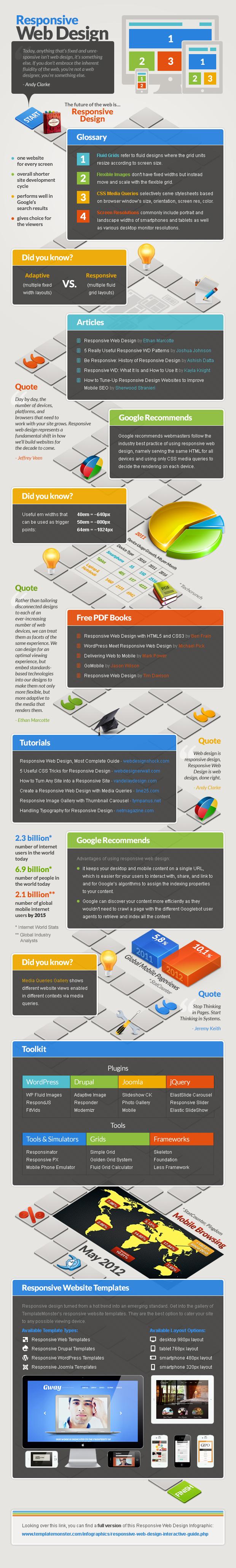Responsive-Web-Design-Infographic-jpg-version