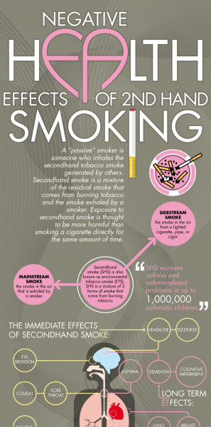 a research on the negative effects of second hand smoking Research for heartorg there are some side effects of withdrawal second-hand smoke secondhand smoke is a serious health hazard for nonsmokers.
