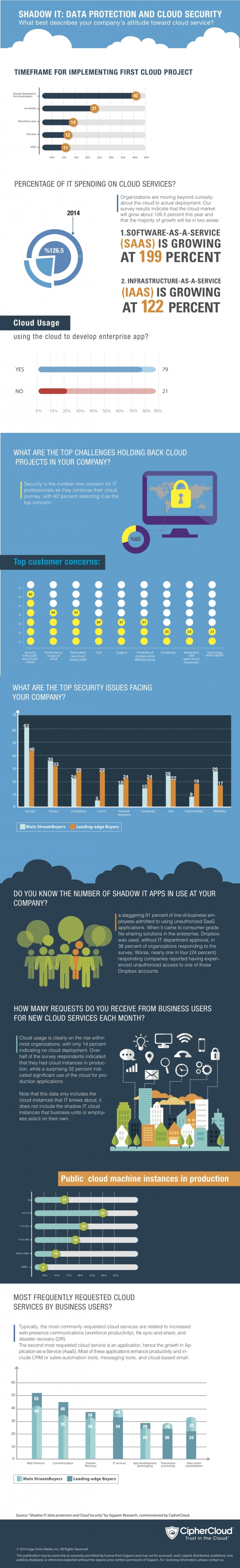Shadow_IT_Cloud_Data_Security_Gigaom_Report-e1416608227367