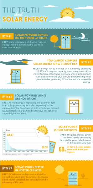 Solar-Energy-Facts-Infographic