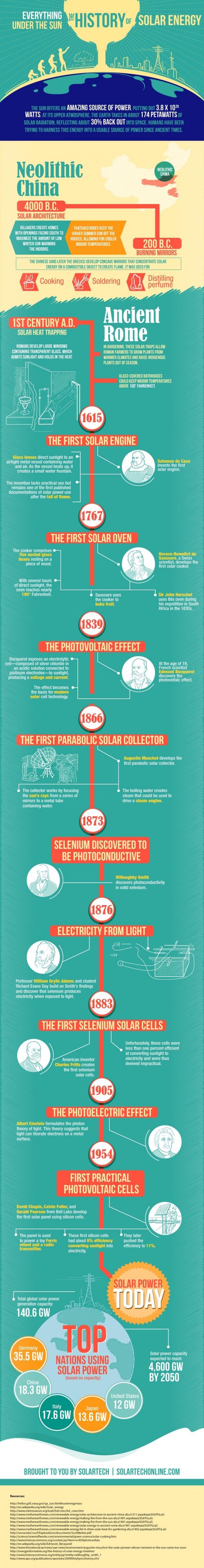 Solartech-history