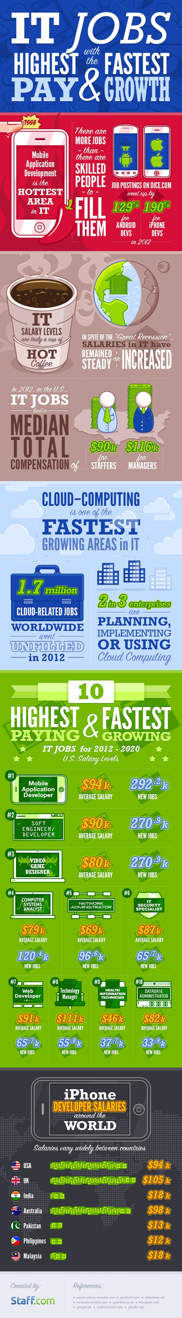 Staff-infograph_IT-jobs