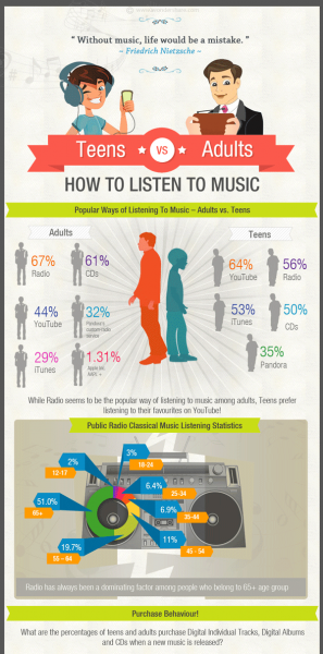 Teens-VS-Adults-How-to-Listen-to-Music
