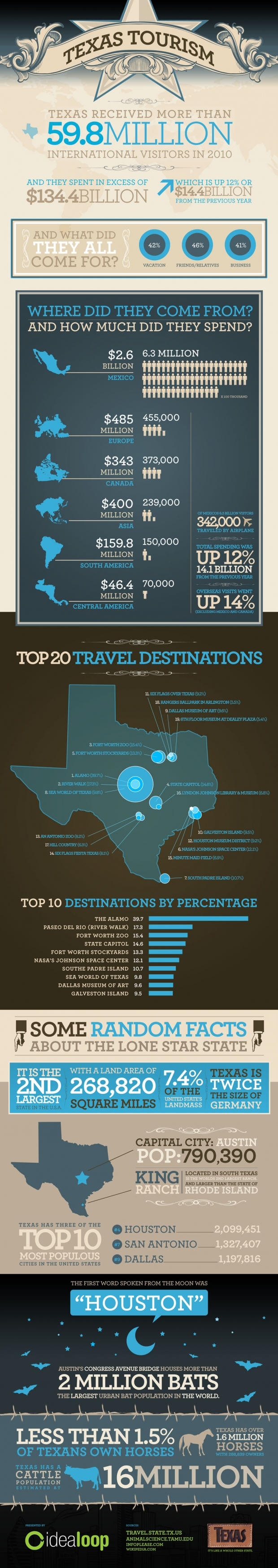 Texas_Tourism_Infographic