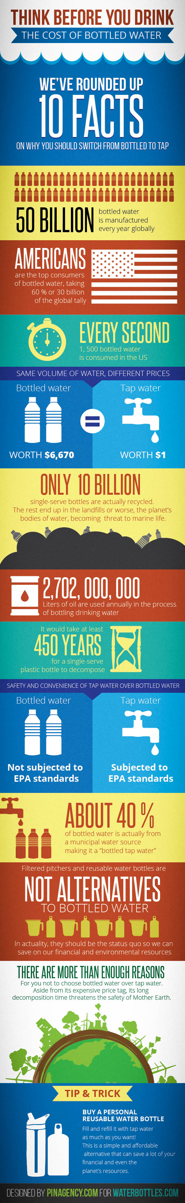 Think-Before-You-Drink-The-Costs-of-Bottled-Water