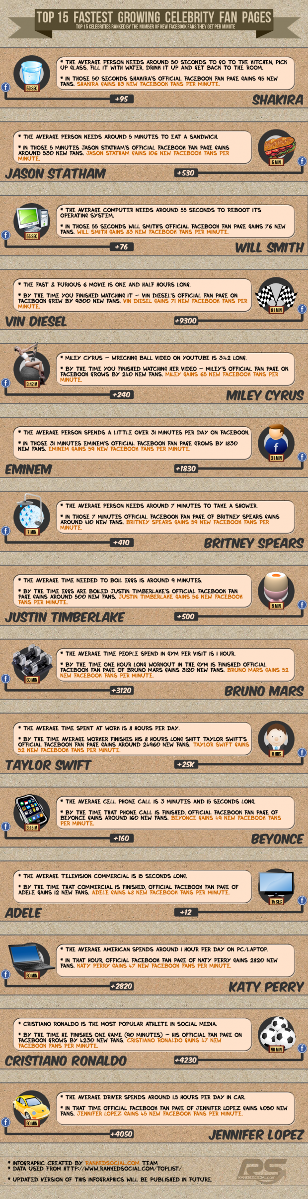 Top-15-Fastest-Growing-Celebrity-Facebook-Fan-Pages-Infographic
