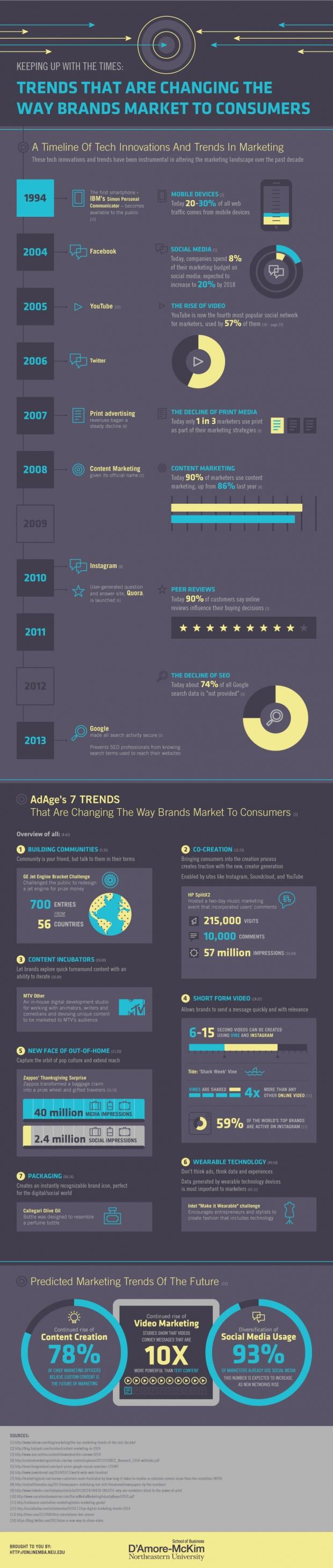 Trends-Brands-Market-Consumers