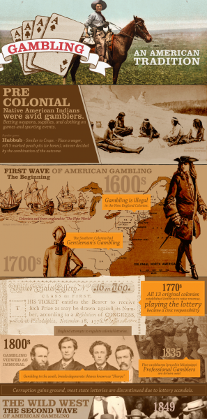 USA-gambling-casino-history