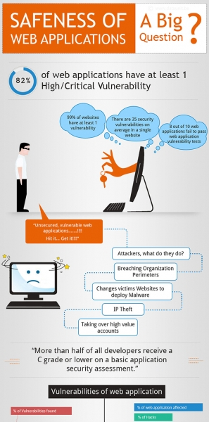 Web_application_security_infographic