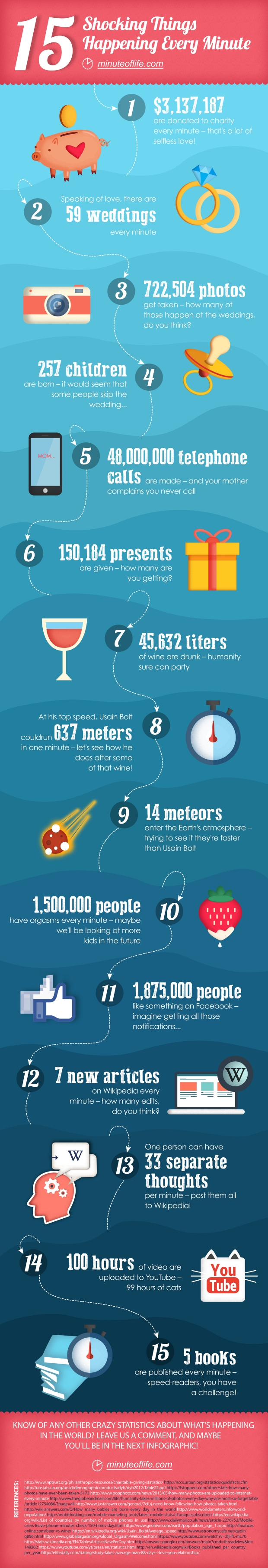 What_Happens_on_Earth_in_One_Minute