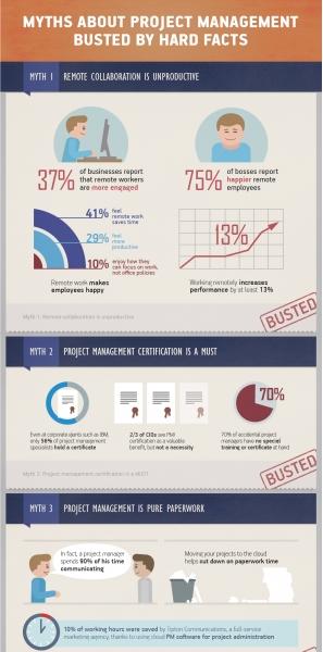 project management Archives - NerdGraph InfographicsNerdGraph ...