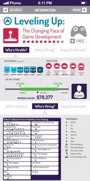 Video Game Designer Salary Archives Nerdgraph Infographics