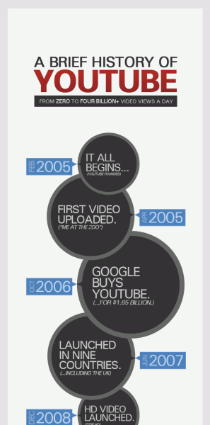 a-brief-history-of-youtube-infographic-shortymedia